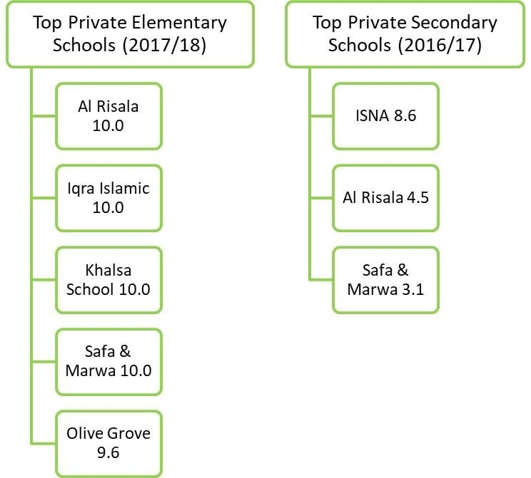 Top Private Schools in Mississauga. Team Kalia Mississauga REMAX Realtors