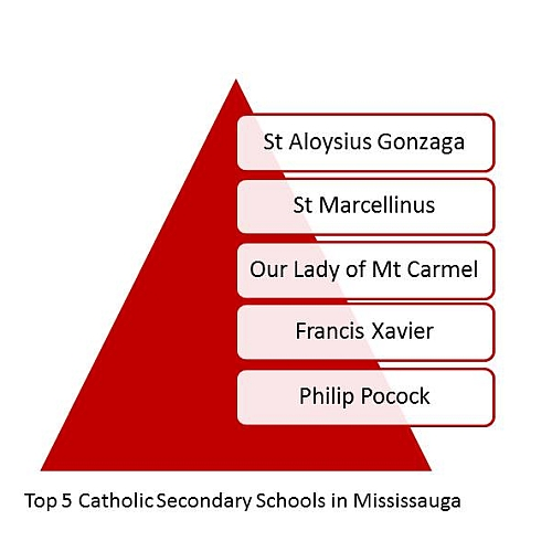 Top Catholic Secondary Schools in Mississauga. Top Schools in Mississauga. Best Mississauga Schools.