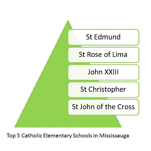 Top Catholic elementary schools in Mississauga. Top Schools in Mississauga. Best Mississauga Schools.