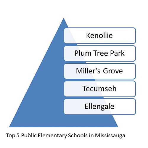 Top elementary public schools in Mississauga. Top Schools in Mississauga. Best Mississauga Schools.