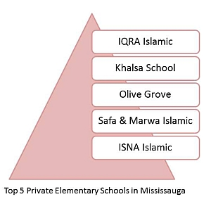 Top private elementary schools in Mississauga. Top Schools in Mississauga. Best Mississauga Schools.