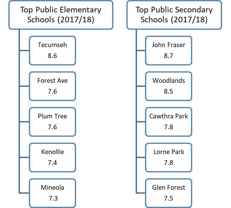 Top Public Elementary Secondary Schools in Mississauga. Team Kalia Mississauga REMAX Realtors