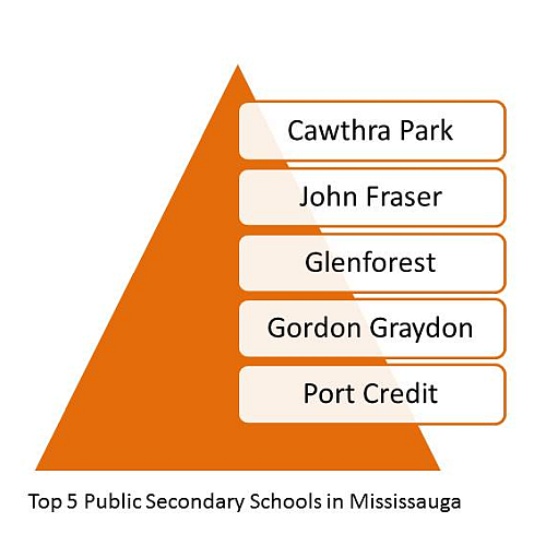 Top secondary public schools in Mississauga. Top Schools in Mississauga. Best Mississauga Schools.